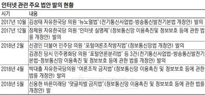 포털규제 법안처리 다시 수면위… 국내 업계 `역차별 작용` 우려도